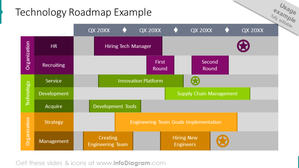 Technology Roadmap diagram example