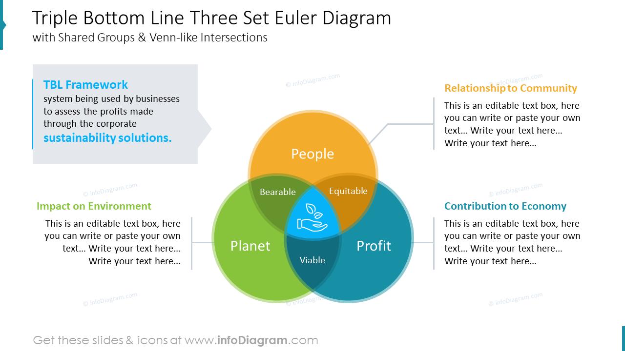 Triple Bottom Line Three Set Euler Diagram