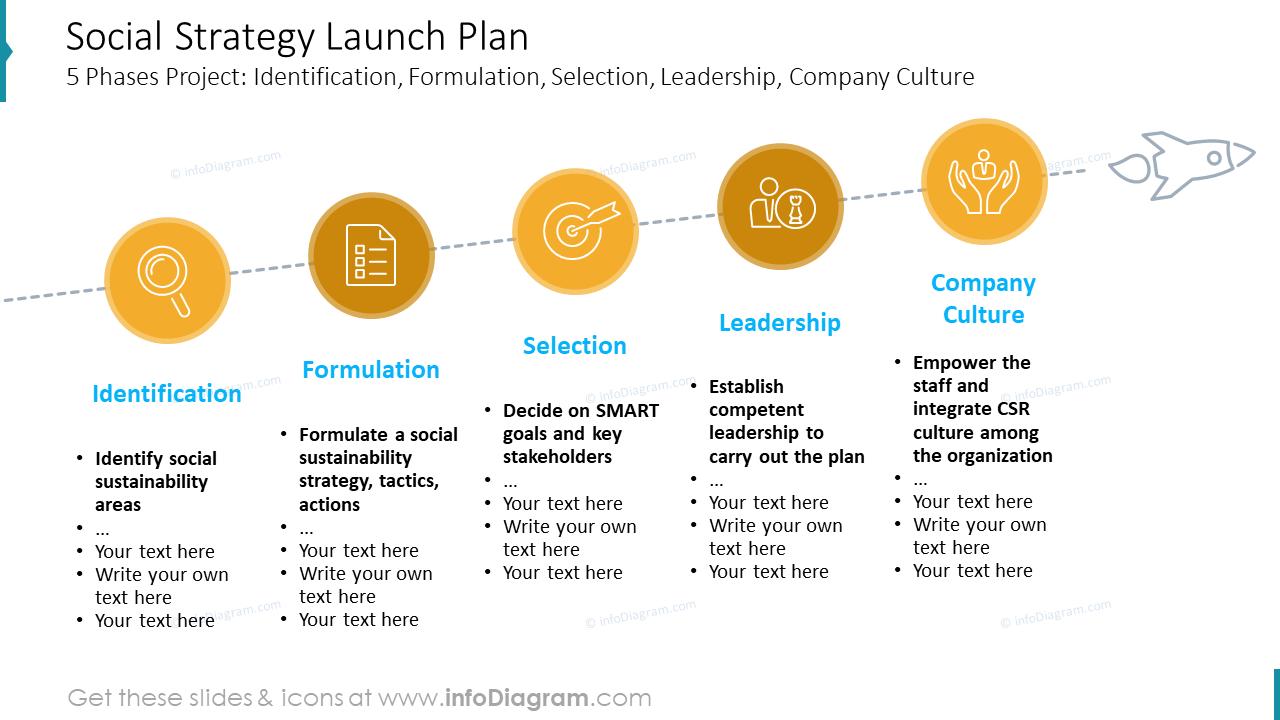 Social Strategy Launch Plan