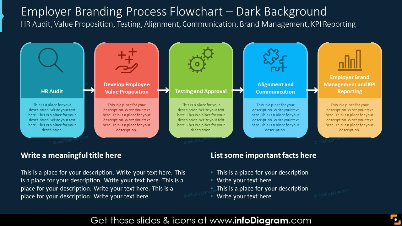 Employer Branding Process Flowchart – Dark Background