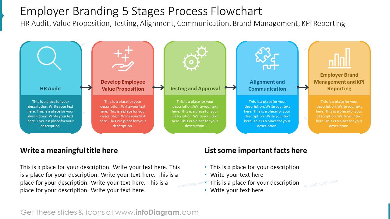 Employer Branding 5 Stages Process Flowchart