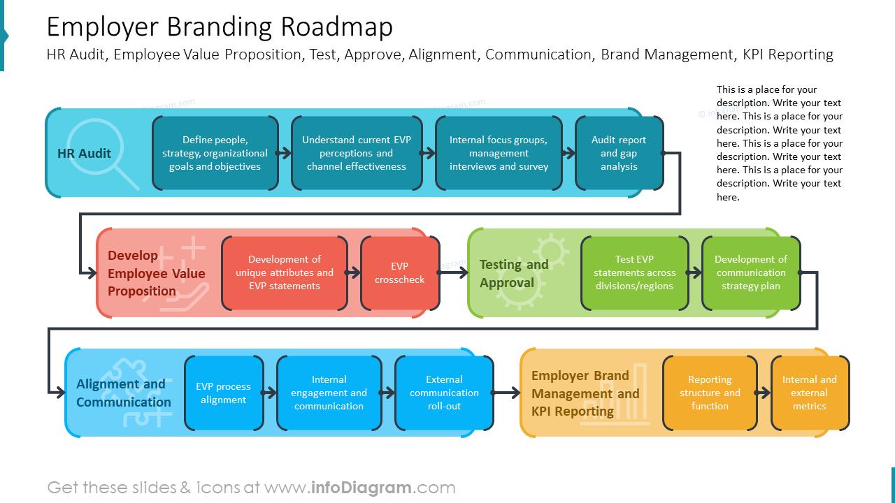 Employer Branding Roadmap