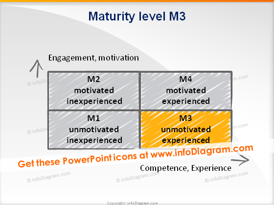 trainers toolbox maturity level3