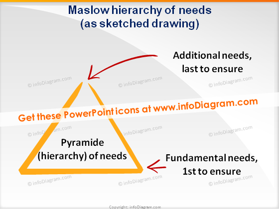trainers toolbox scribble maslow triangle