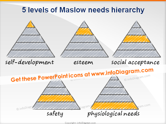 trainers toolbox scribble maslow triangles
