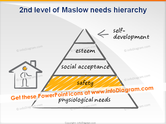trainers toolbox scribble maslow level 2