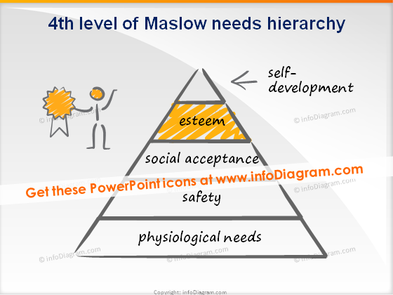 trainers toolbox scribble maslow level 4