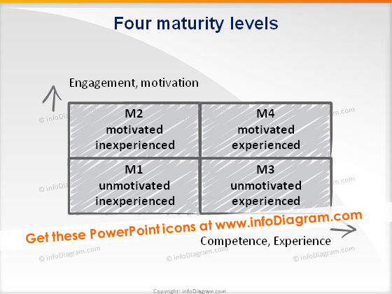 trainers toolbox maturity levels