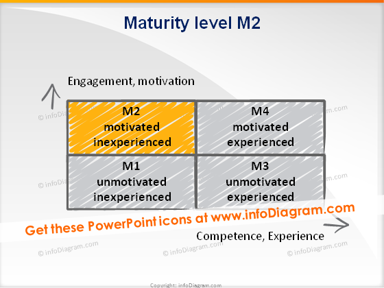 trainers toolbox maturity level2