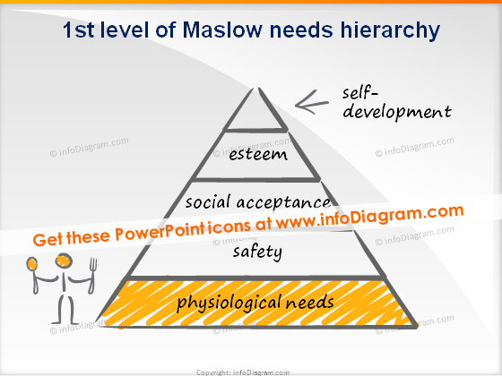trainers toolbox scribble maslow level 1