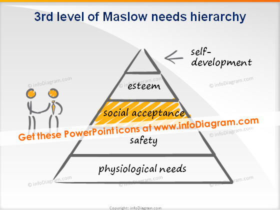 trainers toolbox scribble maslow level 3