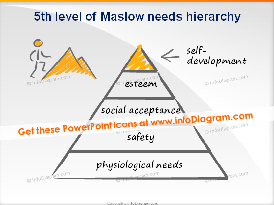 trainers toolbox scribble maslow level 5