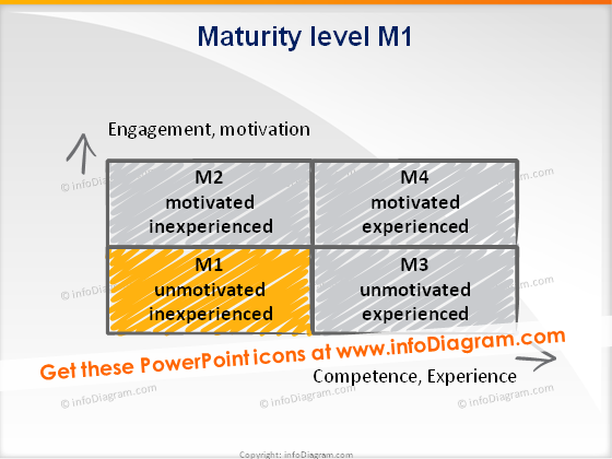 trainers toolbox maturity level1