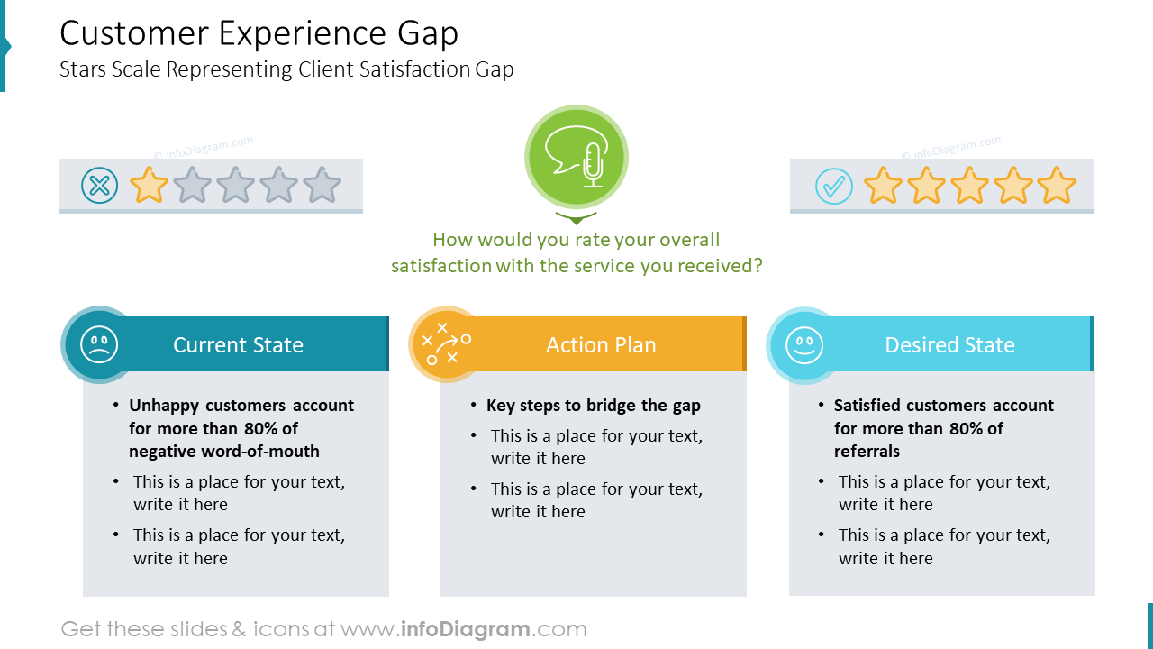 Customer Experience Gap