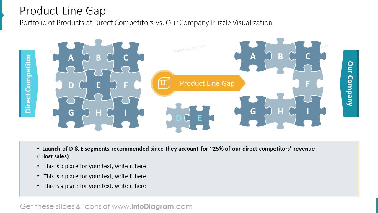 Product Line Gap