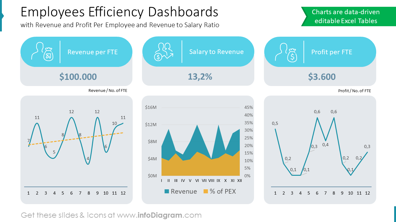Employees Efficiency Dashboards