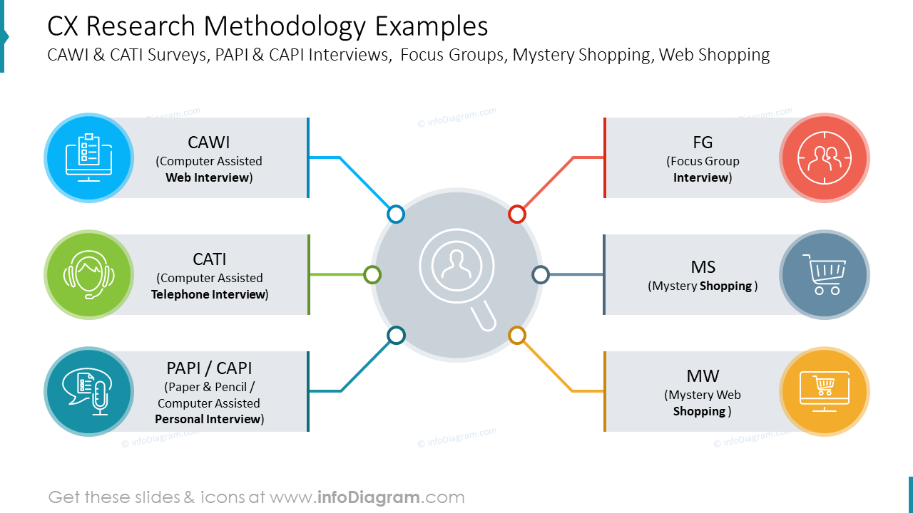 CX Research Methodology Examples