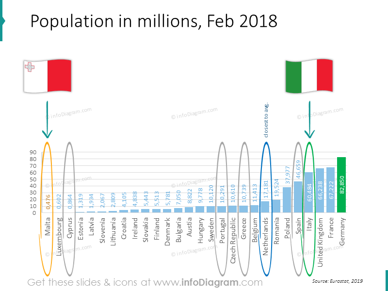 population Greece Spain Italy country comparison