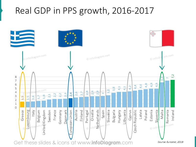 GDP growth Greece Italy Spain EU comparison chart