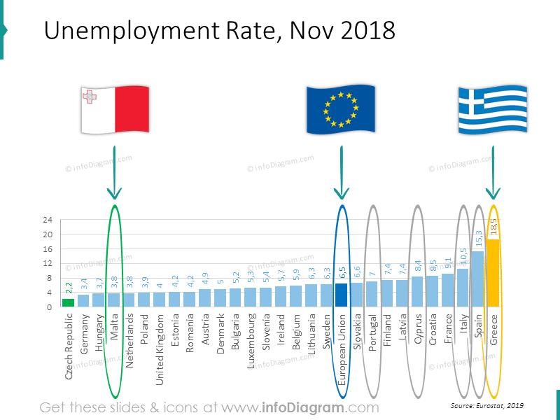 unemployment Italy Greece Spain Portugal EU ranking slide