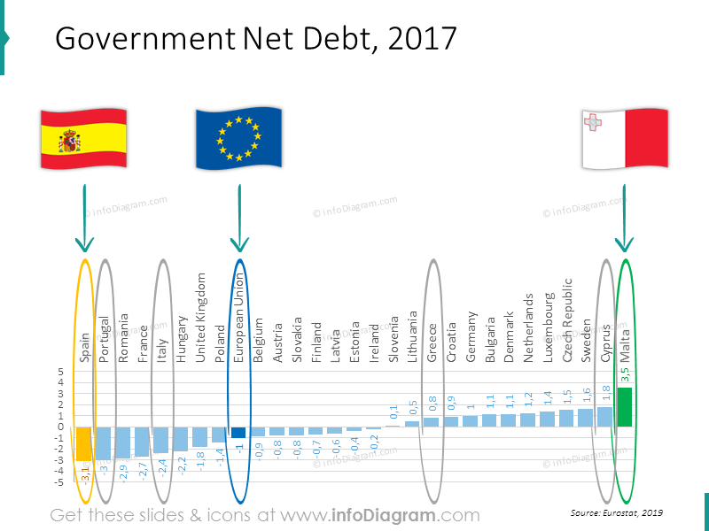 Debt chart EU Greece Spain Italy Portugal ranking powerpoint