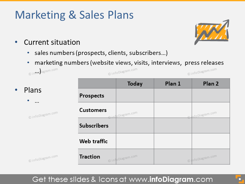 Marketing and sales plans