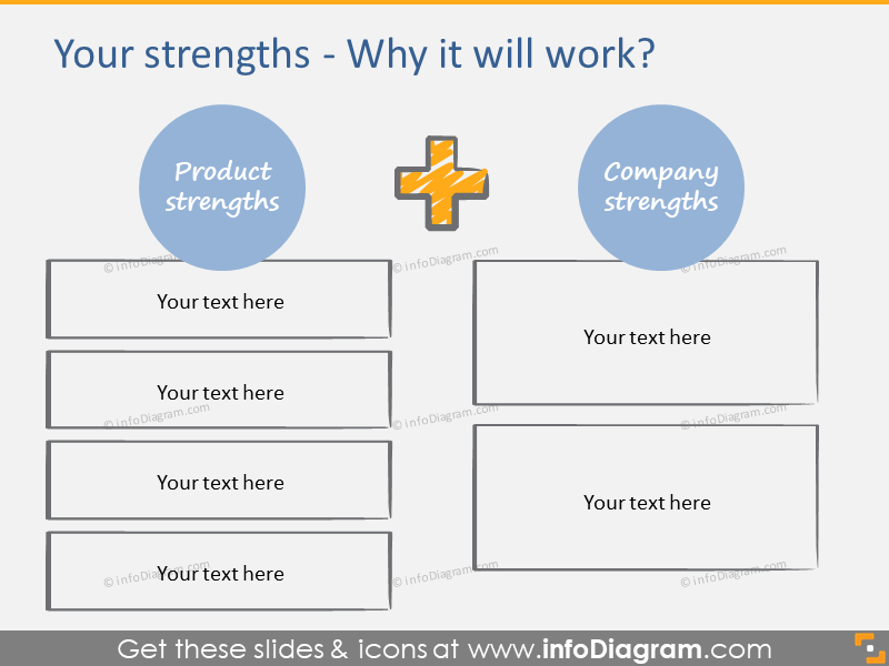 Product and company's strengths