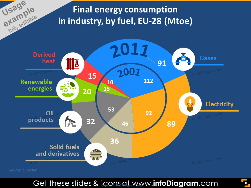 Final Energy Consumption in Industry
