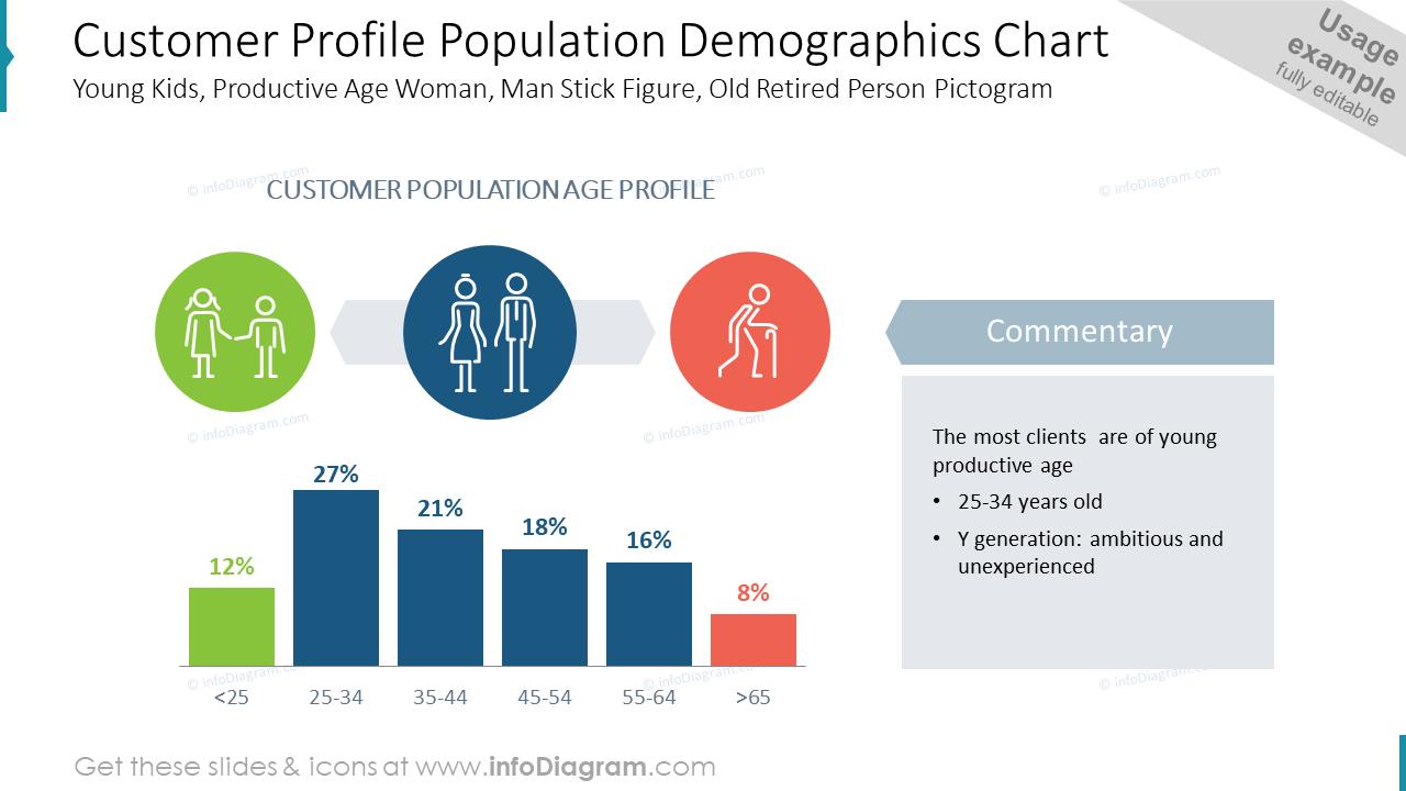 Customer Profile Population Demographics Chart