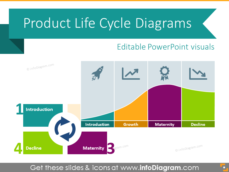 product life cycle analysis of bisleri The product life cycle consists of different stages that a product or service goes through from inception to termination the following table details the different stages and provides an illustrative (though not exhaustive) list of factors to consider at each stage of the process to help manage consumer compliance risk.
