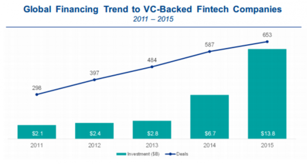 Global financing trends to VC-backedfintech companies