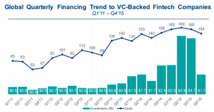 global quarterly financing trends to vc-backed fintech companies