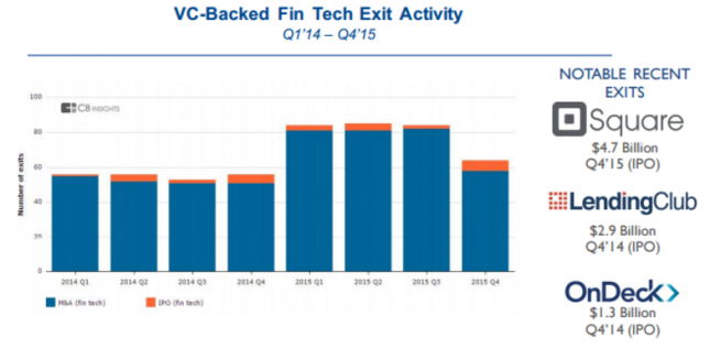VC-Backed FinTech exit activity