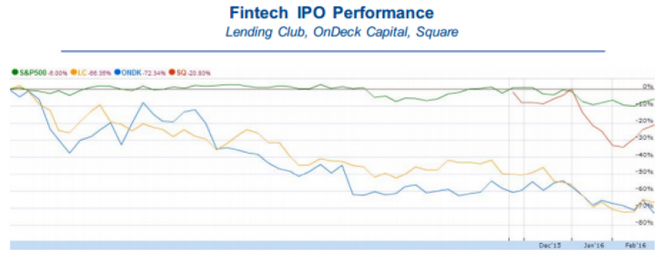 FinTech IPO Performance