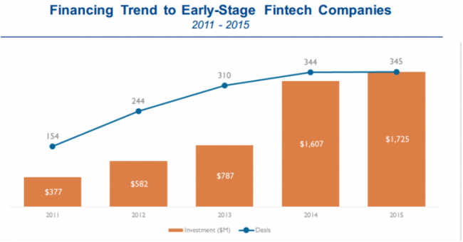 financing trend to early-stage fintech companies