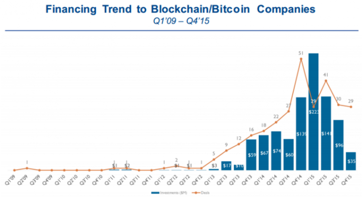 Financing trend to blockchain/bitcoin companies