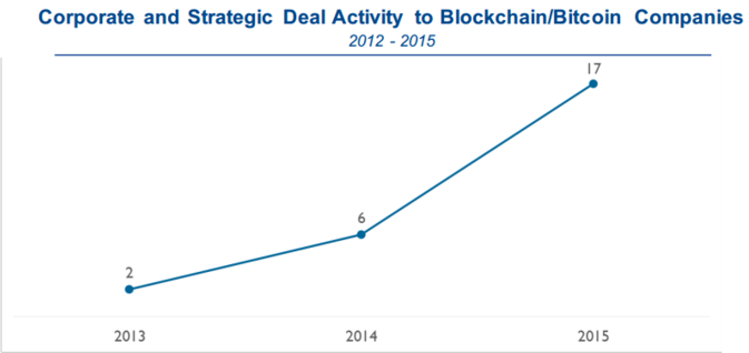 corporate and strategic deal activity to blockchain/bitcoin companies