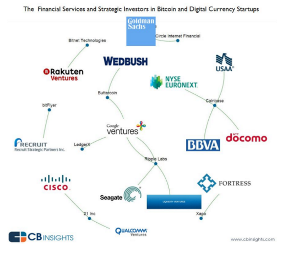 the financial services and strategic investors in bitcoin and digital currency startups