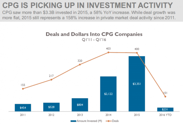 CPG IS PICKING UP IN INVESTMENT ACTIVITY
