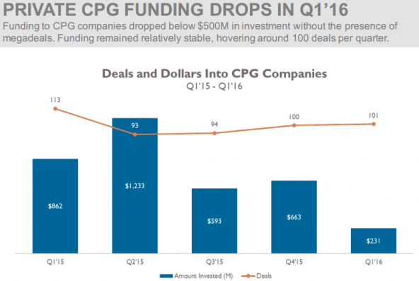 PRIVATE CPG FUNDING DROPS IN Q1'16