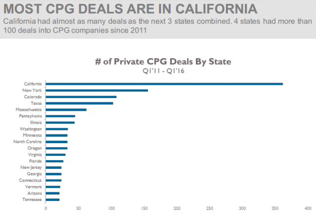 MOST CPG DEALS ARE IN CALIFORNIA