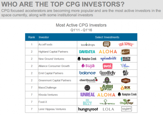 WHO ARE THE TOP CPG INVESTORS?