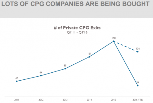 LOTS OF CPG COMPANIES ARE BEING BOUGHT