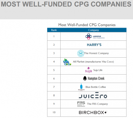 MOST WELL-FUNDED CPG COMPANIES