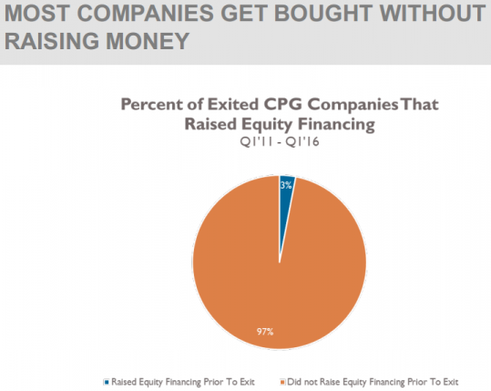 MOST COMPANIES GET BOUGHT WITHOUT RAISING MONEY