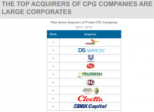 THE TOP ACQUIRERS OF CPG COMPANIES ARE LARGE CORPORATES