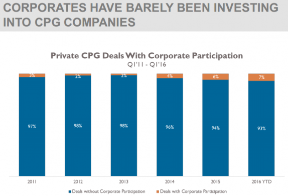 CORPORATES HAVE BARELY BEEN INVESTING INTO CPG COMPANIES