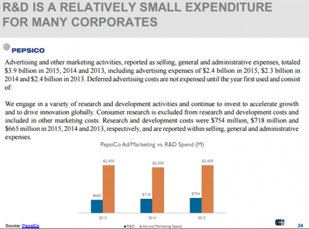 R&D IS A RELATIVELY SMALL EXPENDITURE FOR MANY CORPORATES