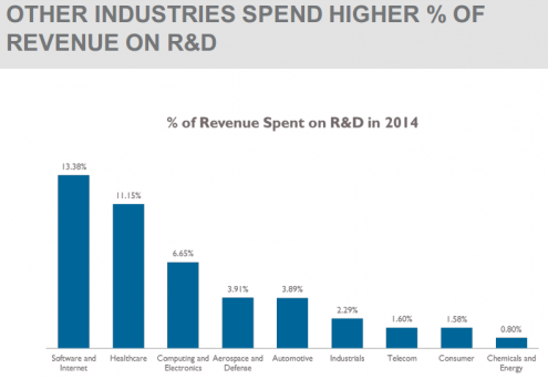 OTHER INDUSTRIES SPEND HIGHER % OF REVENUE ON R&D