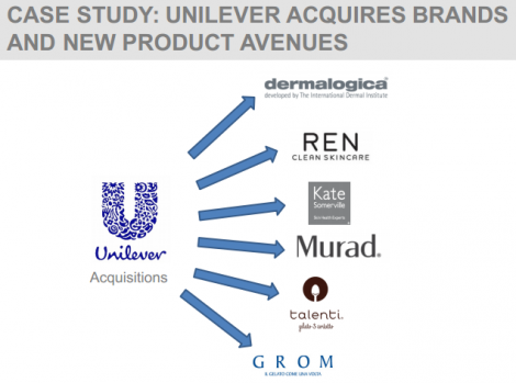 CASE STUDY: UNILEVER ACQUIRES BRANDS AND NEW PRODUCT AVENUES
